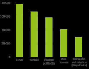 Korvaamalla turve, kivihiili ja öljy jätepolttoaineella kaukolämmön hiiilidioksidipäästöt vähenevät puoleen.