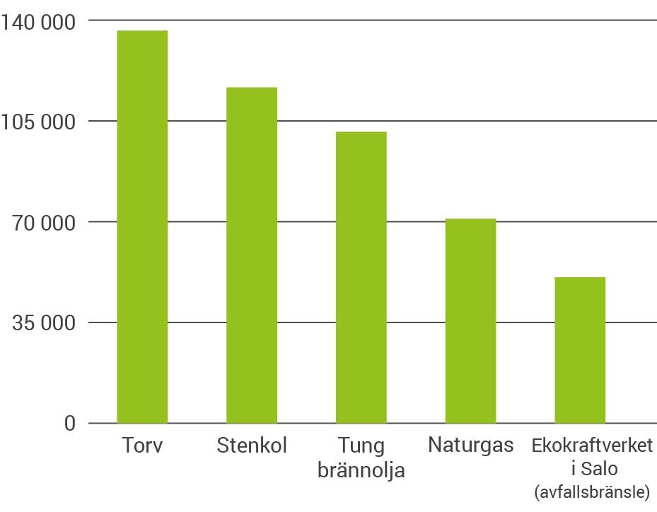 När torv, kol och olja ersätts med avfallsbränsle halveras fjärrvärmes koldioxidutsläppen.