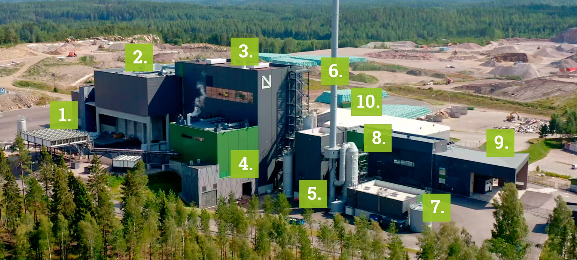 The plant has facilities for receiving waste fuel, a waste bunker, boiler and turbine buildings, a flue gas treatment plant, a water plant, a control room, an intermediate slag storage facility, a visitor center and an office.