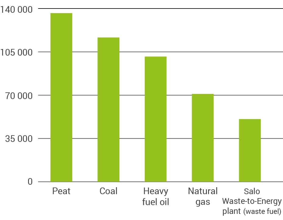 WtE plant halves district heating emissions of carbon dioxide by replacing peat, coal and oil with waste fuel.